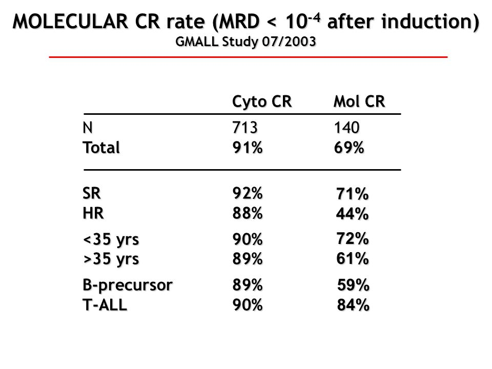 MOLECULAR CR rate (MRD < 10-4 after induction)