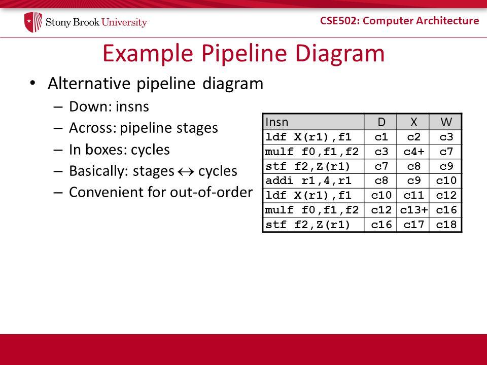 Example Pipeline Diagram