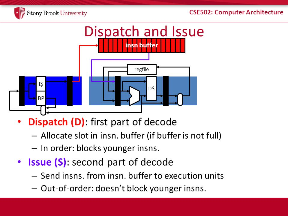 Dispatch and Issue Dispatch (D): first part of decode