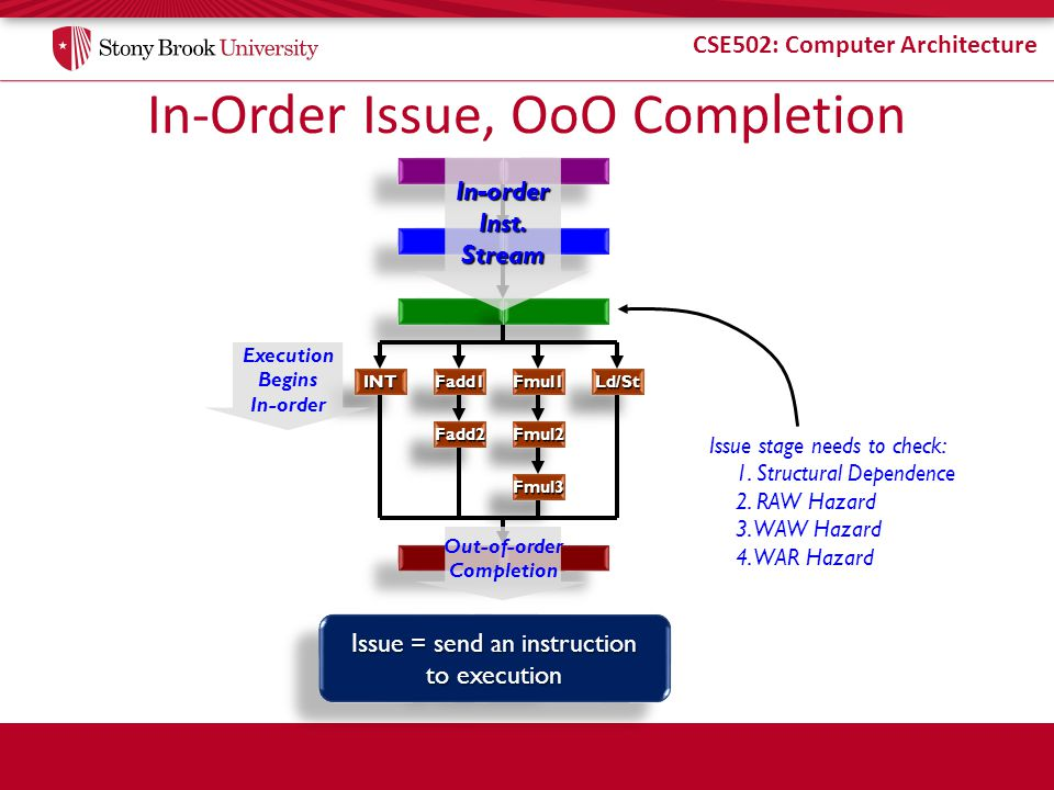 In-Order Issue, OoO Completion