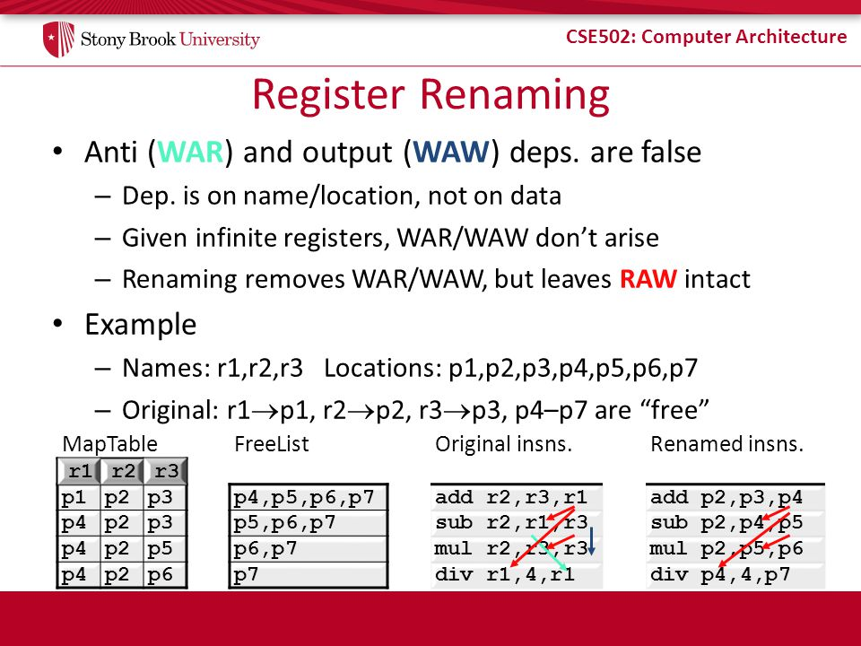 Register Renaming Anti (WAR) and output (WAW) deps. are false Example
