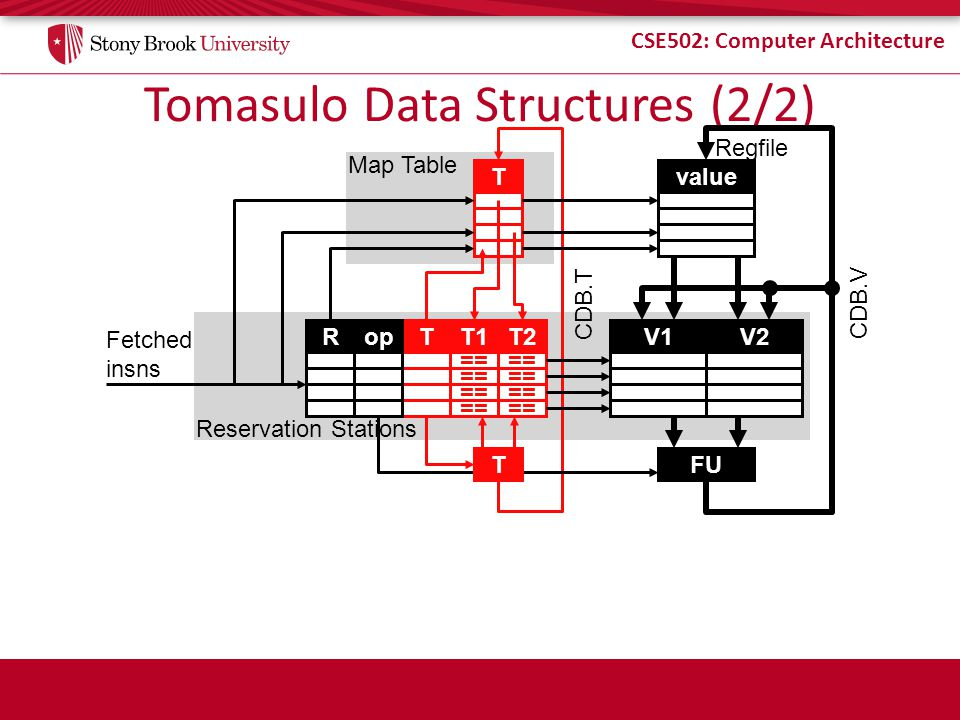 Tomasulo Data Structures (2/2)