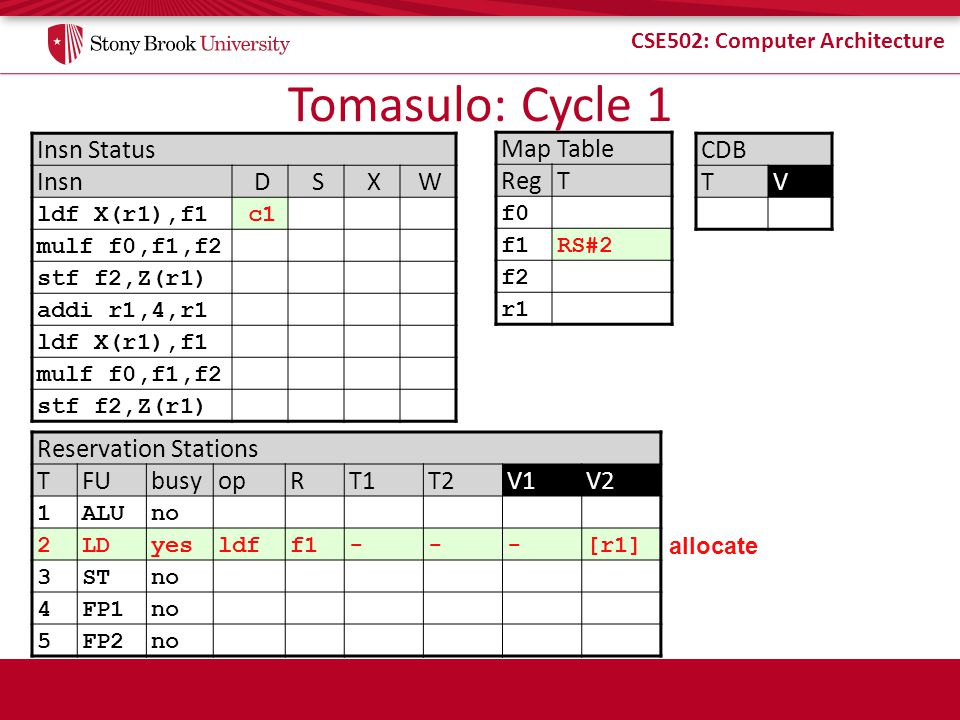 Tomasulo: Cycle 1 Insn Status Insn D S X W Map Table Reg T CDB T V
