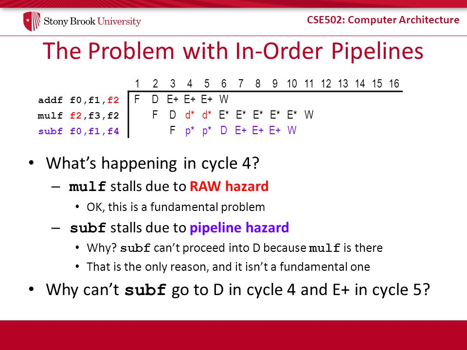 The Problem with In-Order Pipelines