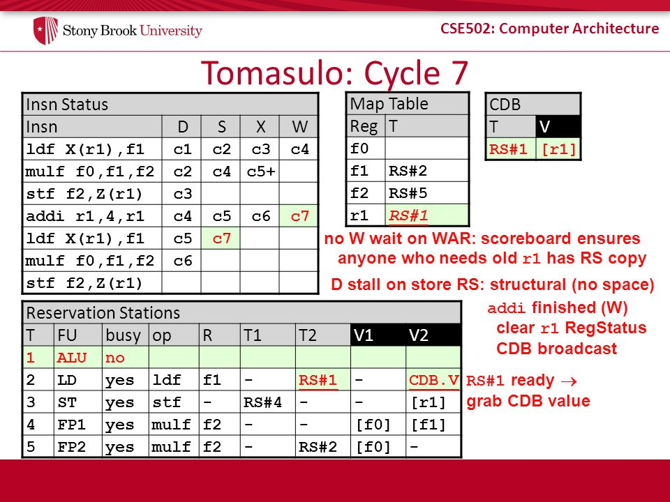 Tomasulo: Cycle 7 Insn Status Insn D S X W Map Table Reg T CDB T V