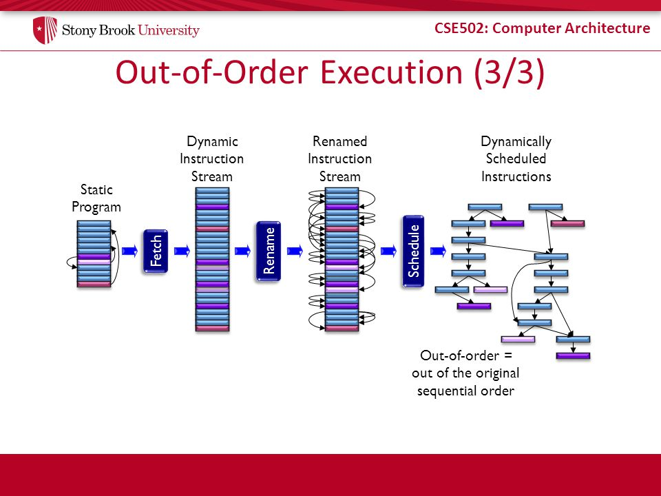Out-of-Order Execution (3/3)