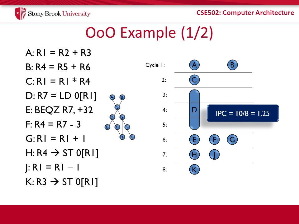OoO Example (1/2) A: R1 = R2 + R3 B: R4 = R5 + R6 C: R1 = R1 * R4