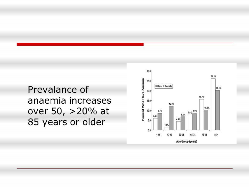 Prevalance of anaemia increases over 50, >20% at 85 years or older