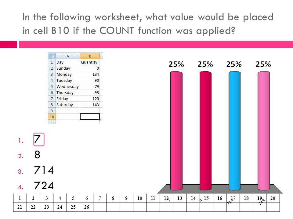 In the following worksheet, what value would be placed in cell B10 if the COUNT function was applied