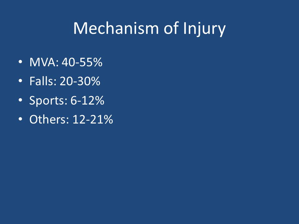 Mechanism of Injury MVA: 40-55% Falls: 20-30% Sports: 6-12%