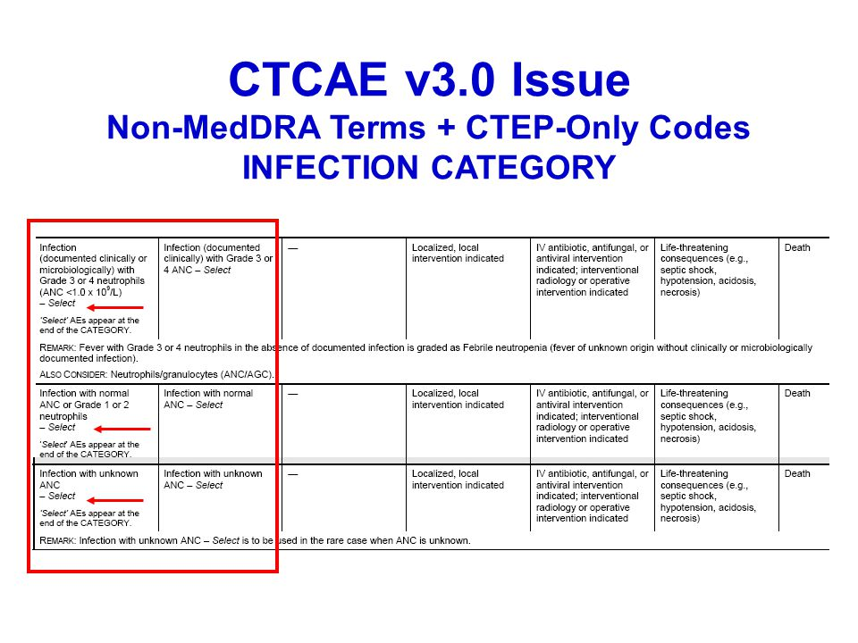 CTCAE v3.0 Issue Non-MedDRA Terms + CTEP-Only Codes INFECTION CATEGORY