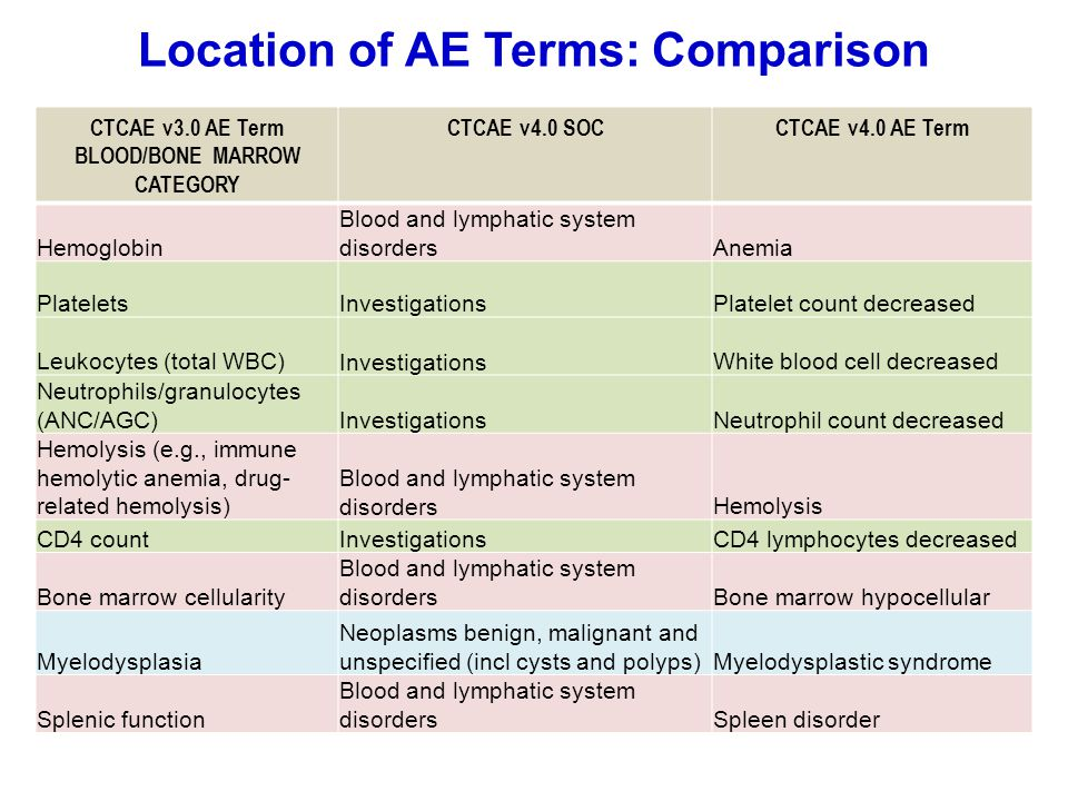 Location of AE Terms: Comparison