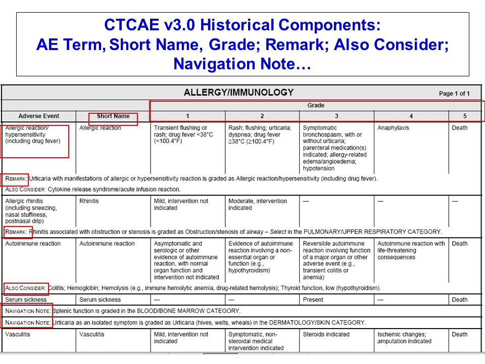 CTCAE v3.0 Historical Components: