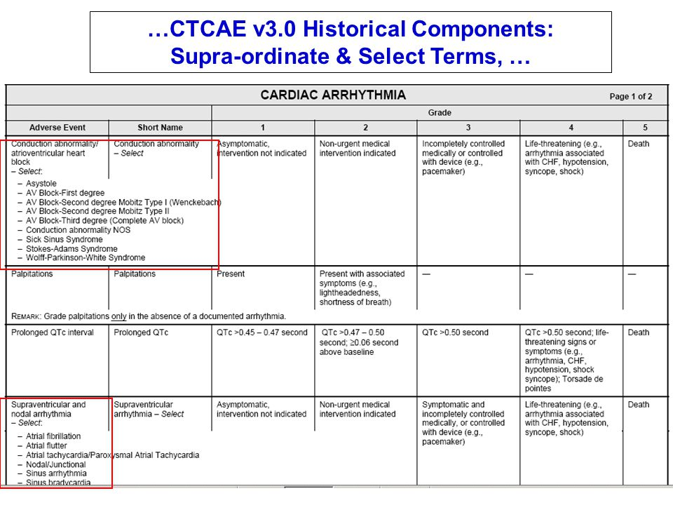 …CTCAE v3.0 Historical Components: Supra-ordinate & Select Terms, …