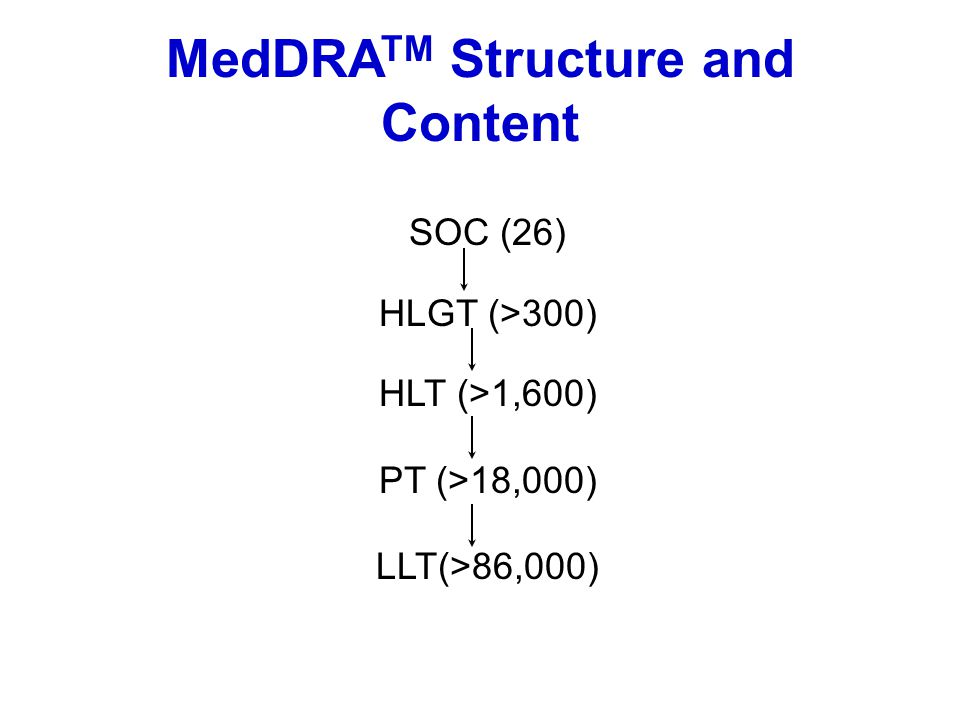 MedDRATM Structure and Content