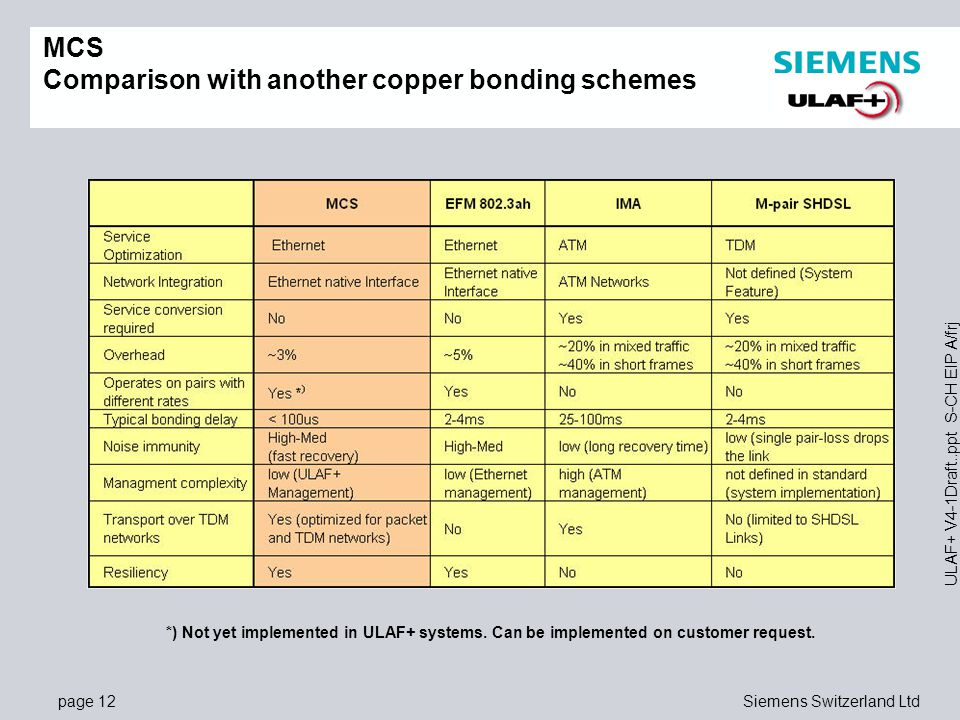 MCS Comparison with another copper bonding schemes