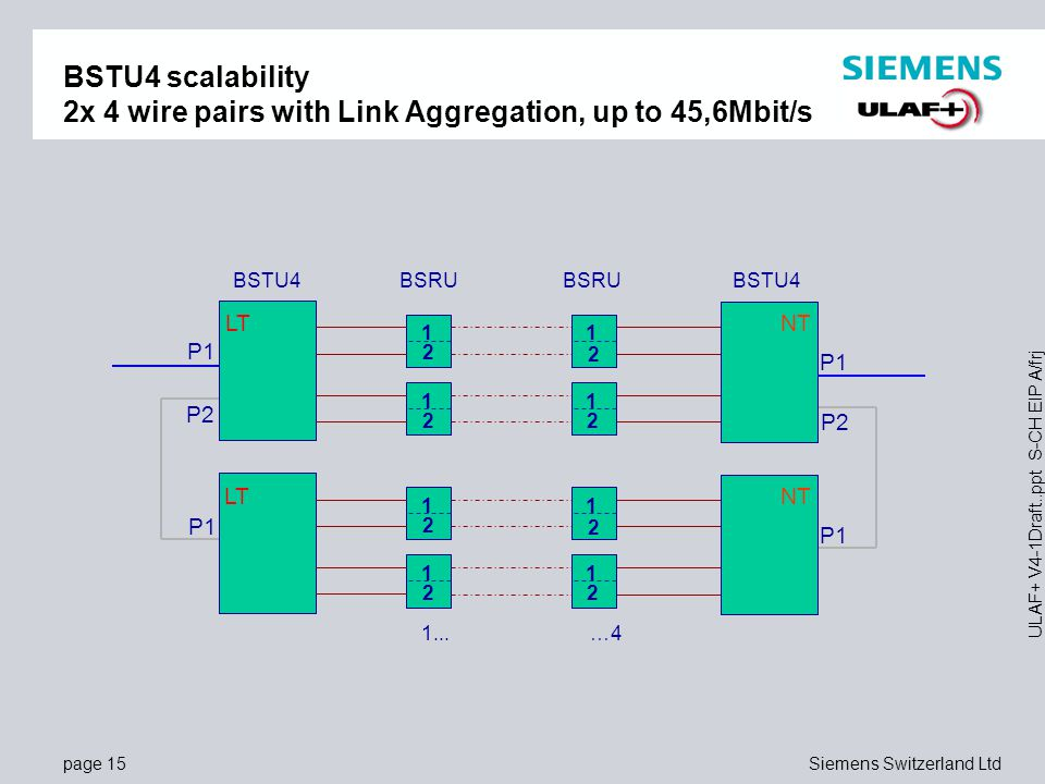 BSTU4 scalability 2x 4 wire pairs with Link Aggregation, up to 45,6Mbit/s