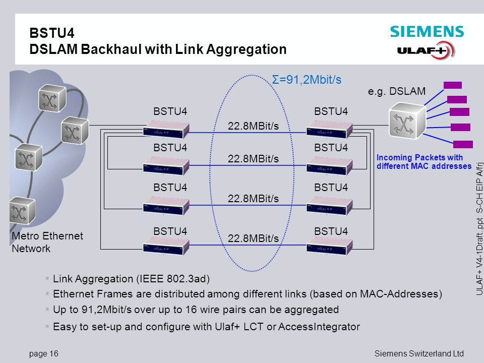 BSTU4 DSLAM Backhaul with Link Aggregation