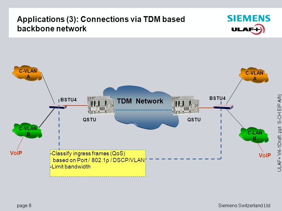 Applications (3): Connections via TDM based backbone network