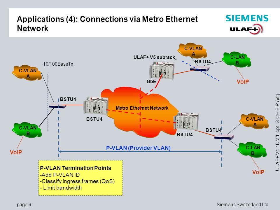 Applications (4): Connections via Metro Ethernet Network