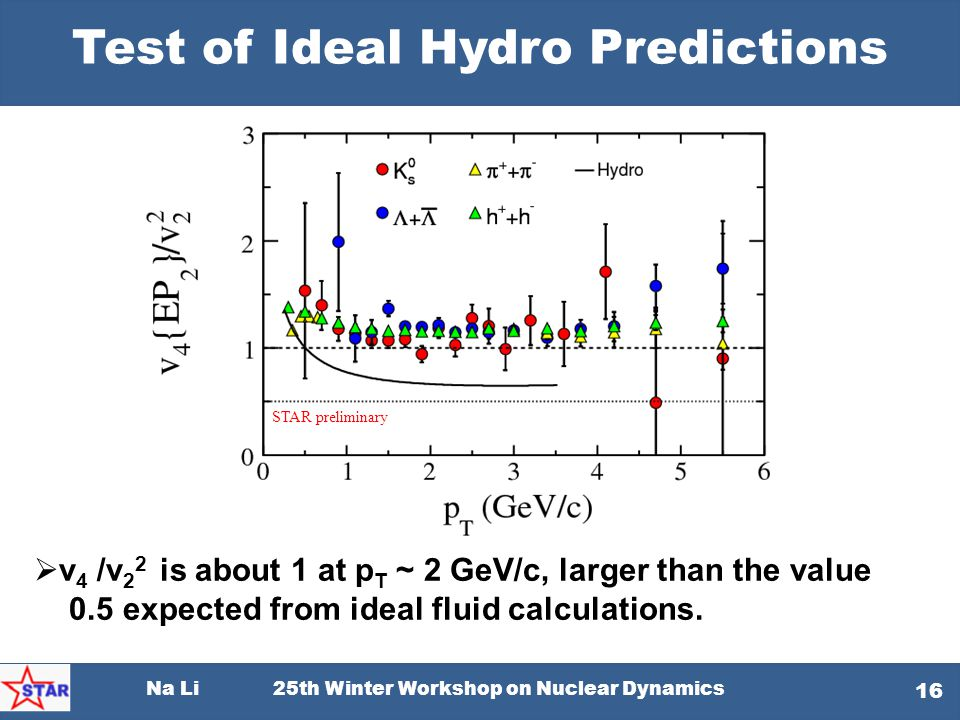 Test of Ideal Hydro Predictions