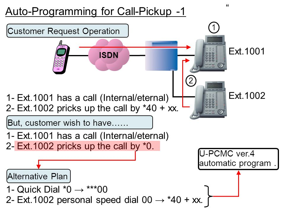 Auto-Programming for Call-Pickup -1