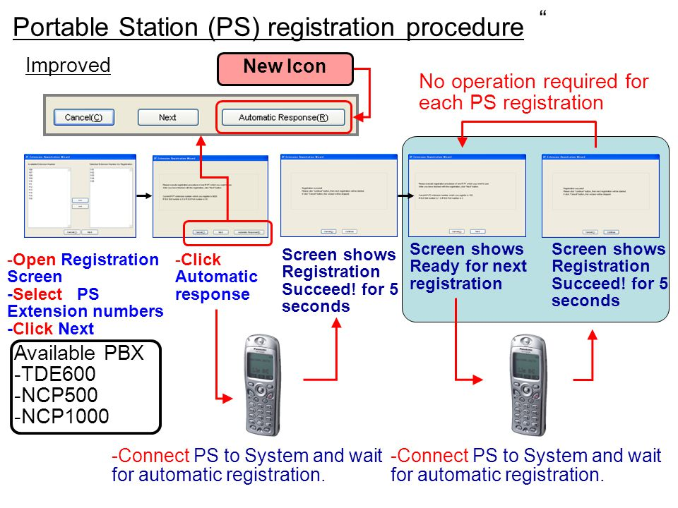 Portable Station (PS) registration procedure