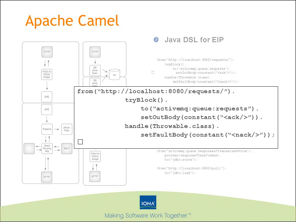 Apache Camel Java DSL for EIP from(   ).