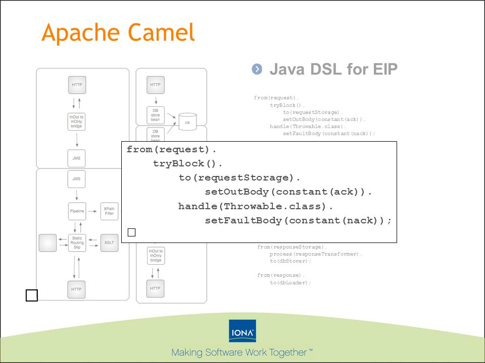 Apache Camel Java DSL for EIP  from(request). tryBlock().