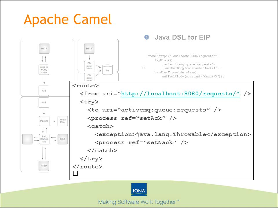 Apache Camel Java DSL for EIP <route>