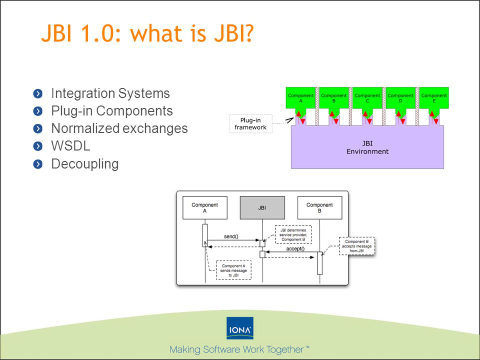 JBI 1.0: what is JBI Integration Systems Plug-in Components