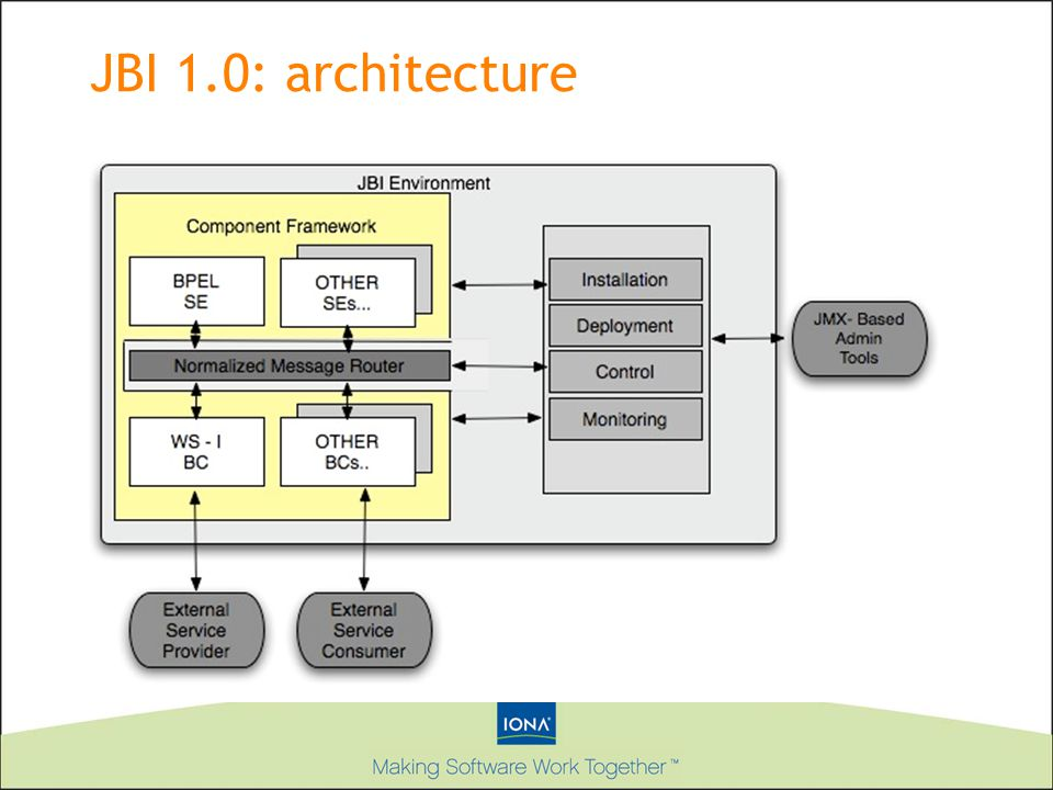 JBI 1.0: architecture This picture describes the architecture of the JBI system.