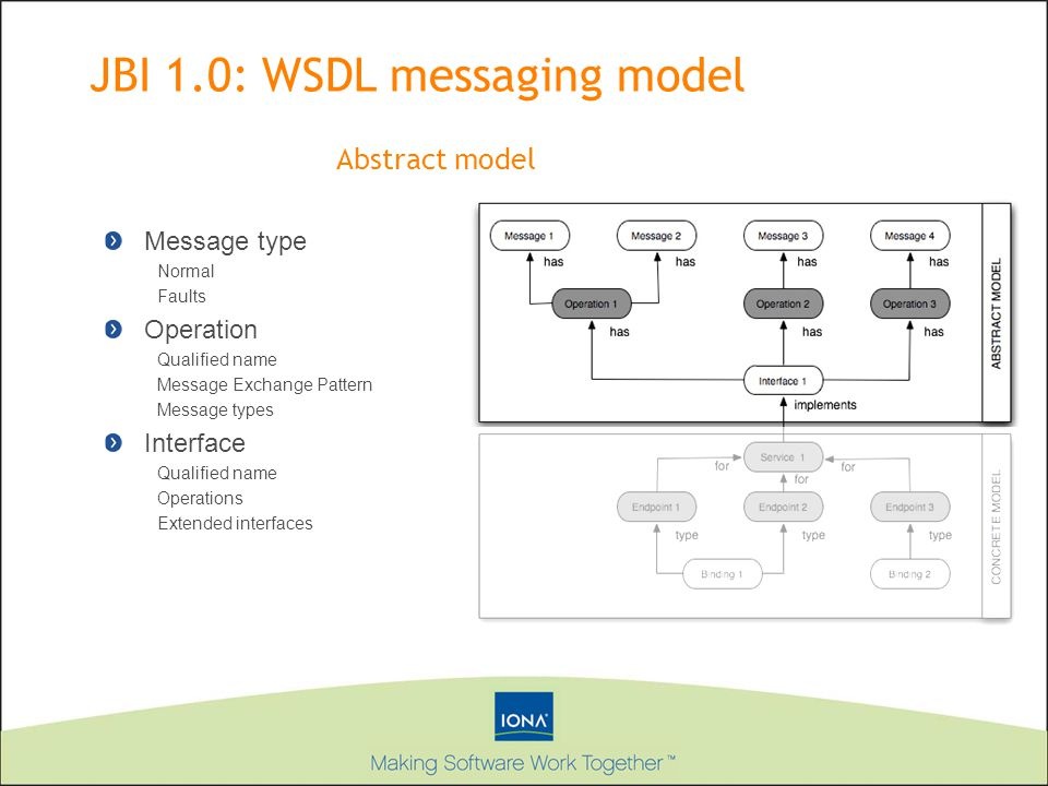 JBI 1.0: WSDL messaging model