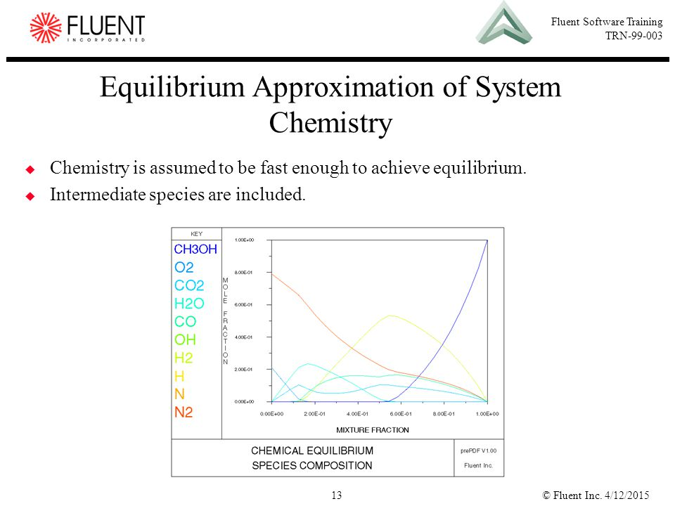 Equilibrium Approximation of System Chemistry