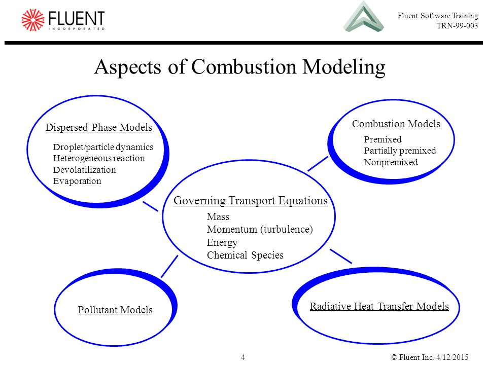 Aspects of Combustion Modeling