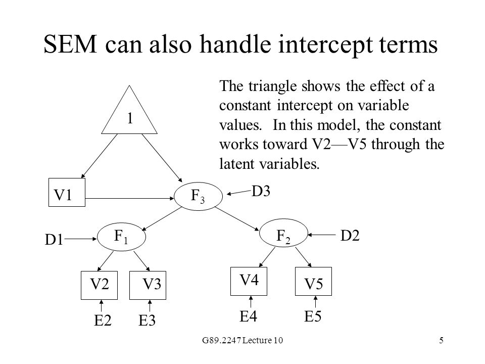 SEM can also handle intercept terms