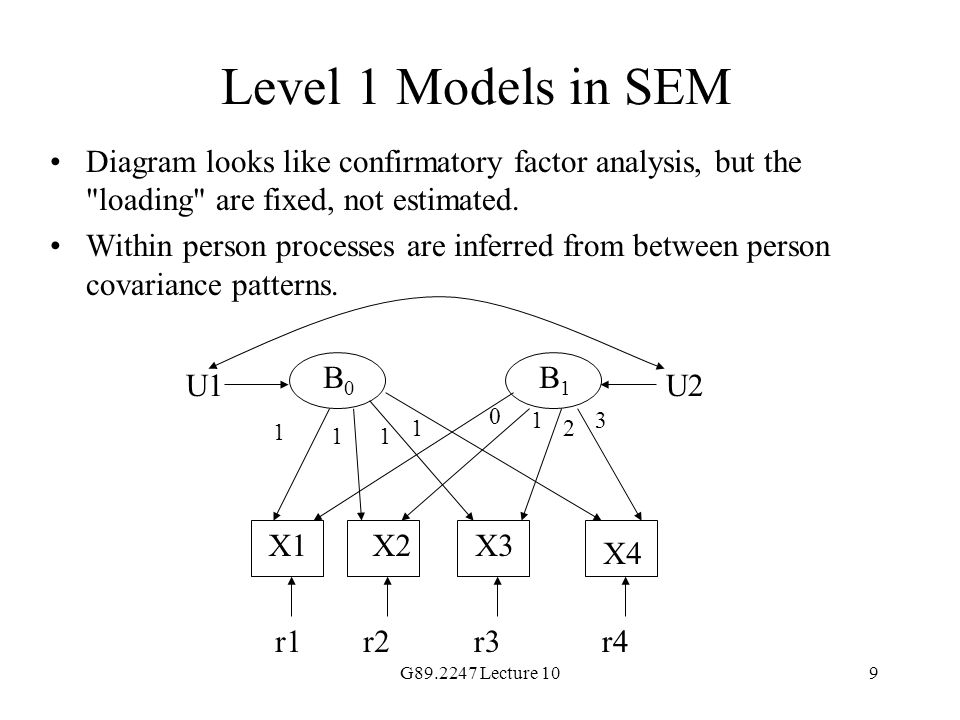 Level 1 Models in SEM Diagram looks like confirmatory factor analysis, but the loading are fixed, not estimated.