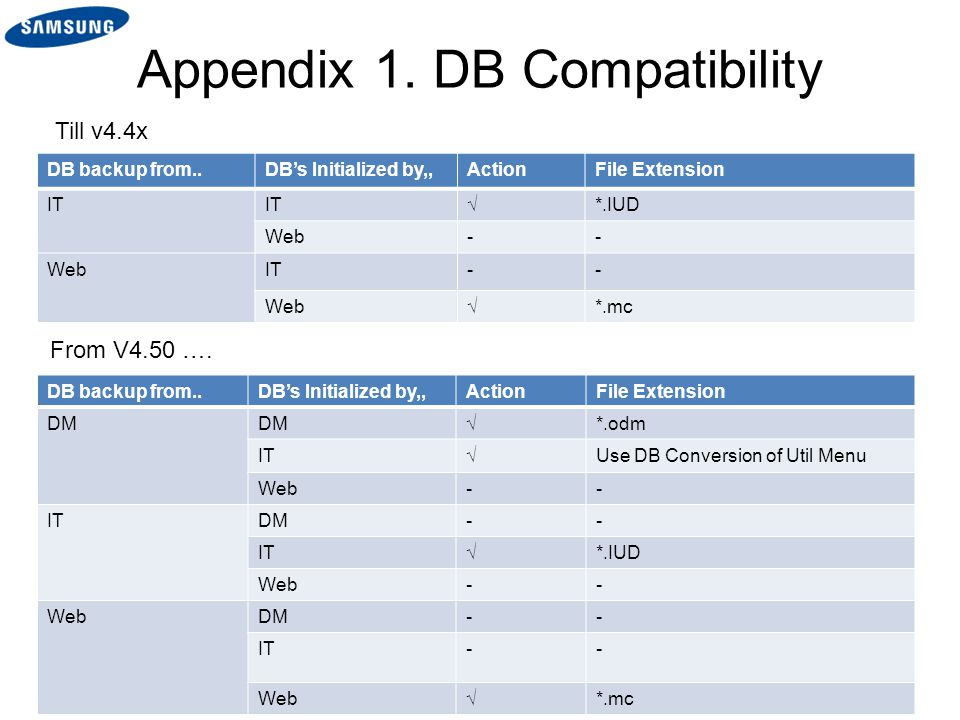 Appendix 1. DB Compatibility