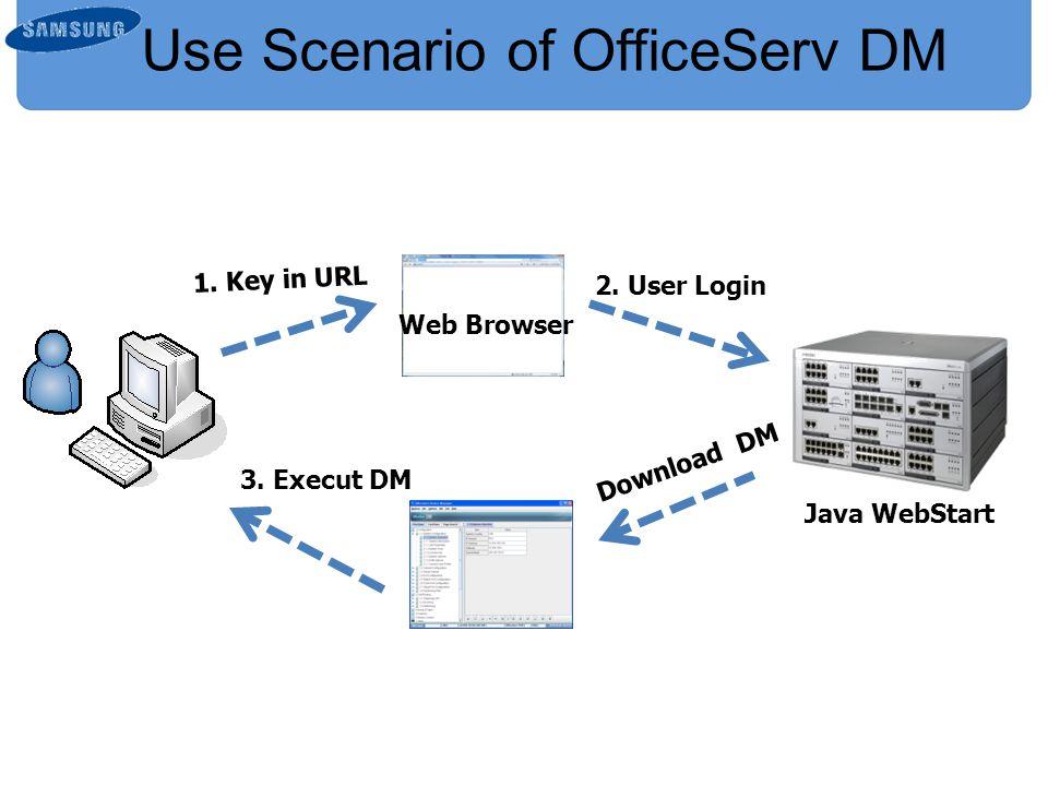 Use Scenario of OfficeServ DM