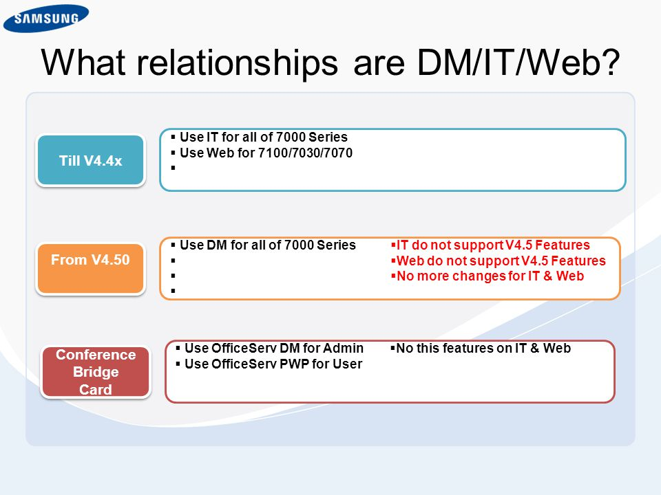 What relationships are DM/IT/Web