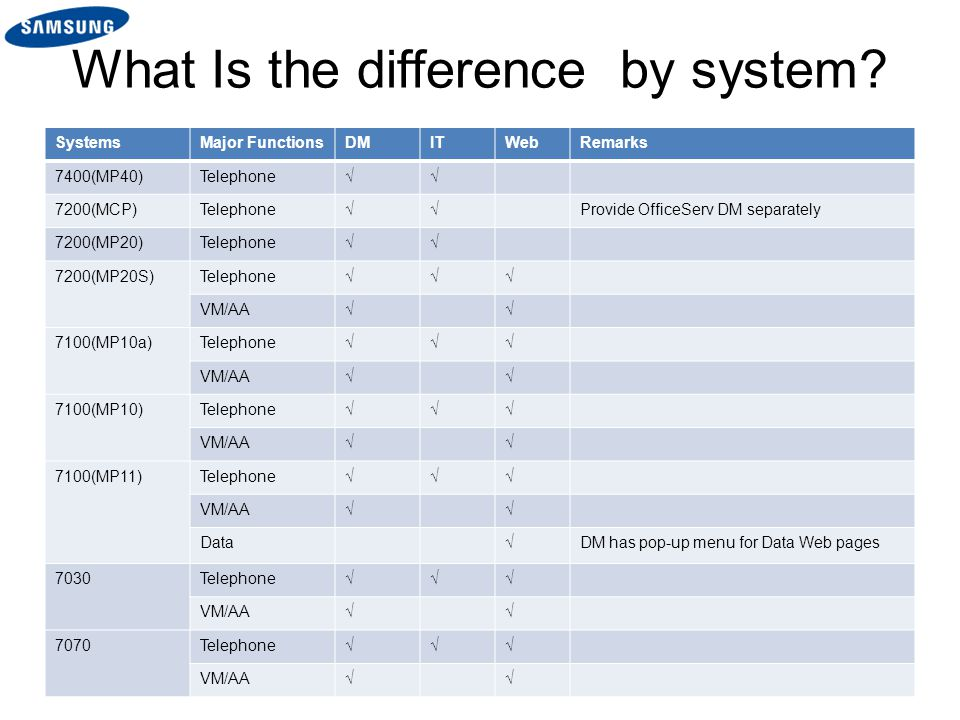 What Is the difference by system