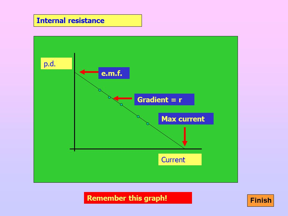 Internal resistance p.d. e.m.f. Gradient = r Max current Current Remember this graph! Finish