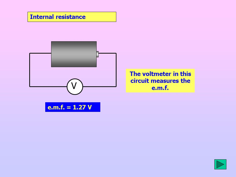 The voltmeter in this circuit measures the e.m.f.