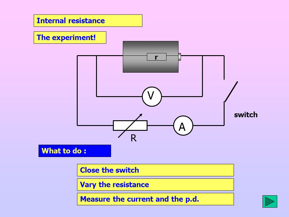 V A R Internal resistance The experiment! r switch What to do :