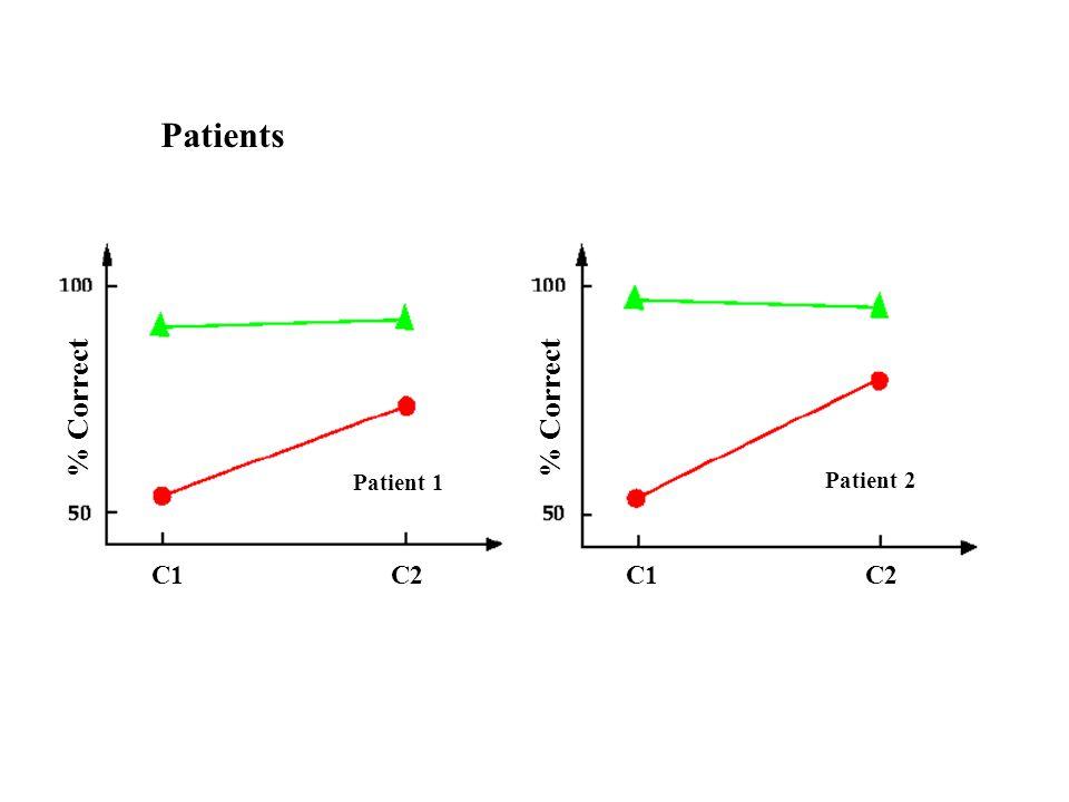Patients % Correct. % Correct. Patient 1. Patient 2.