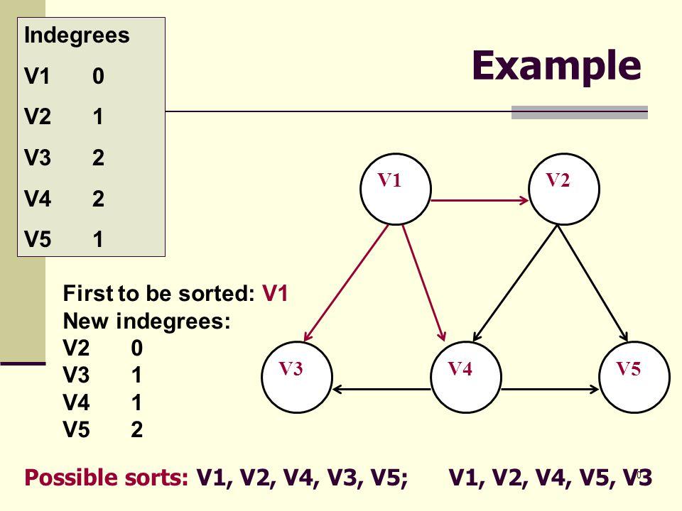 Example Indegrees V1 0 V2 1 V3 2 V4 2 V5 1 First to be sorted: V1