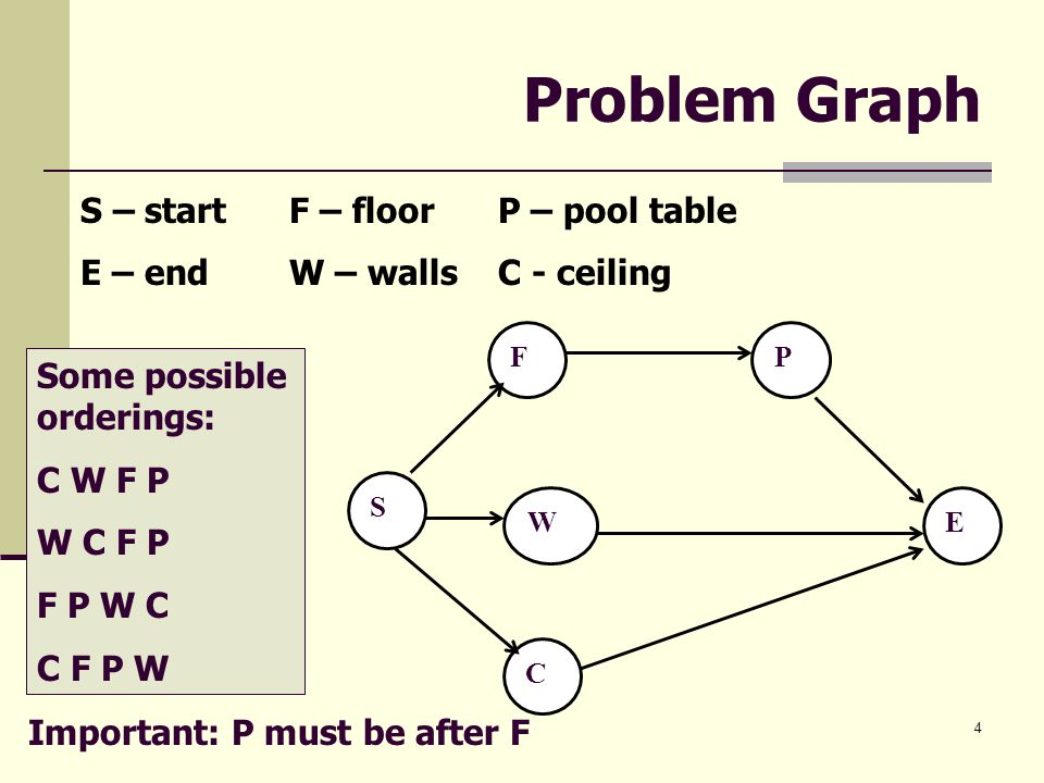 Problem Graph S – start F – floor P – pool table