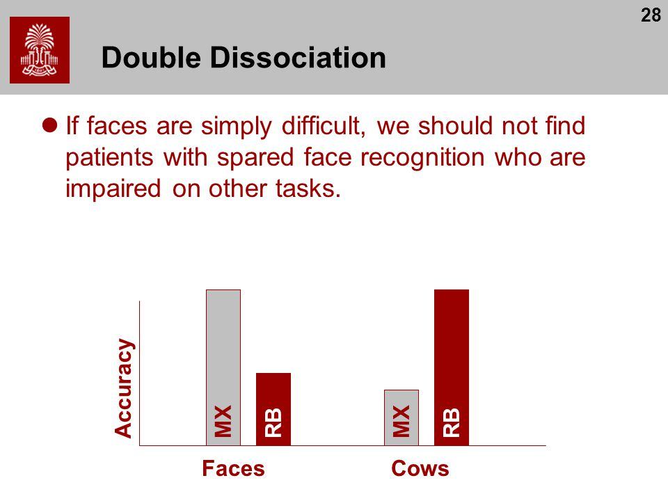 Double Dissociation If faces are simply difficult, we should not find patients with spared face recognition who are impaired on other tasks.