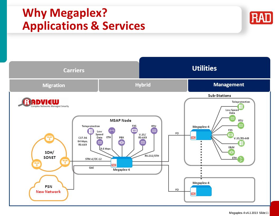 Why Megaplex Applications & Services