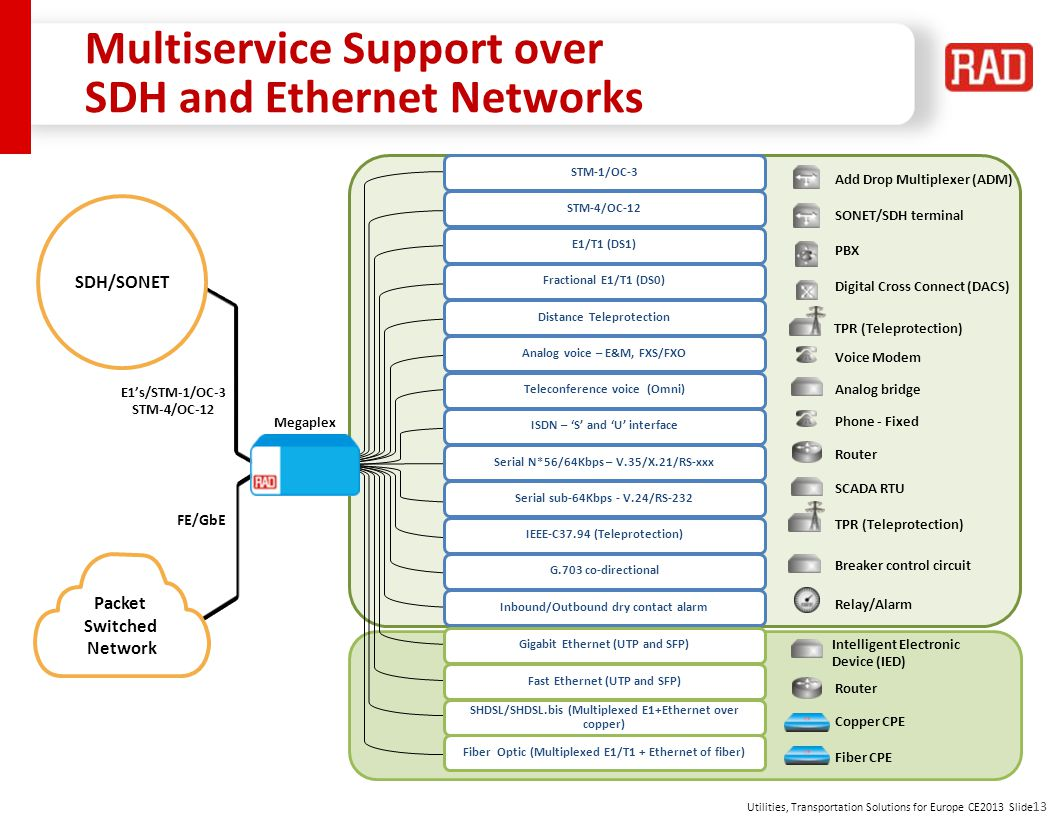 Multiservice Support over SDH and Ethernet Networks